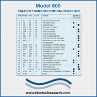 EIA-CCITT MODEM TERMINAL INTERFACE