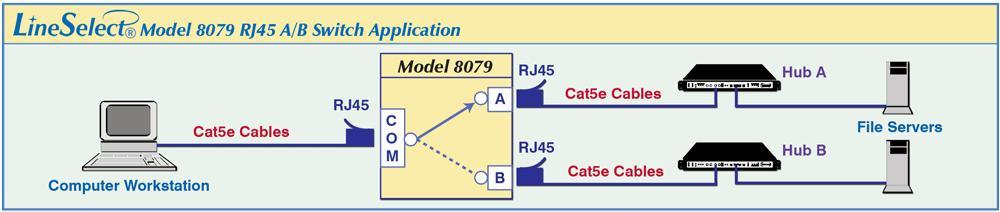 LineSelect® Model 8079 A/B application
