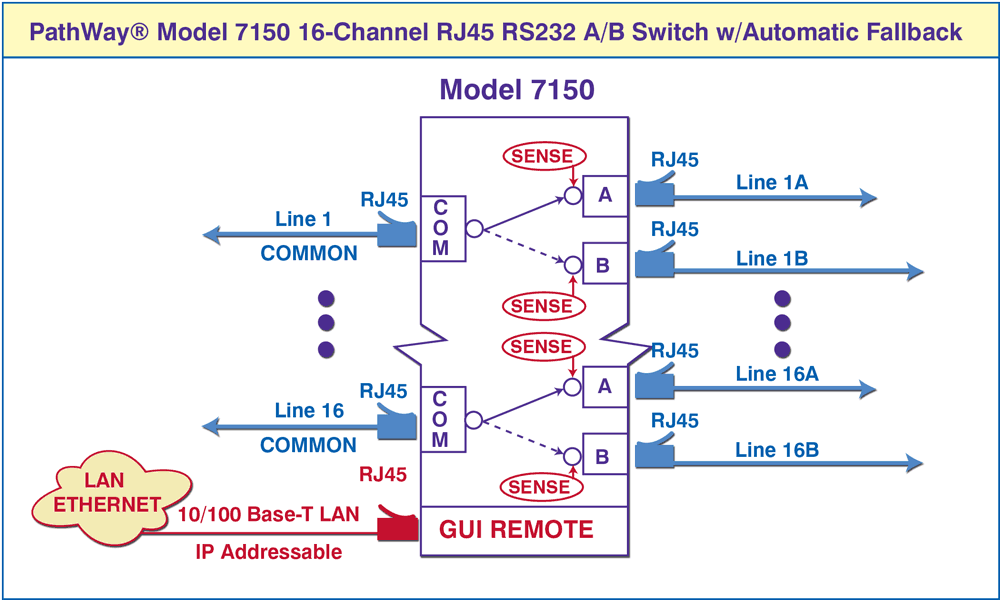 Automatic Fallback, Cascade Application Diagram for Model 7150 16-Channel A/B Switch