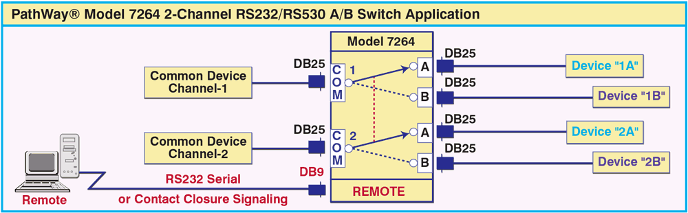 PathWay® Model 7264 DB25 Dual Channel RS232/RS530 A/B Switch Application