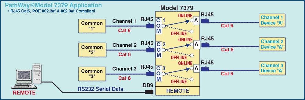 Model 7379 Tri-Channel RJ45 Cat6, POE Compliant ON/OFF  Switch App drawing