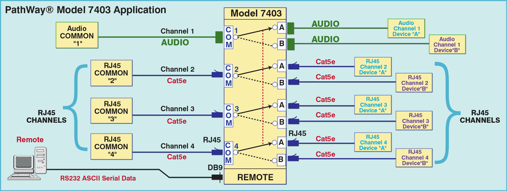 Network Diagram for Model 7403 PoE compliant RJ45 Cat5e A/B Switch Application