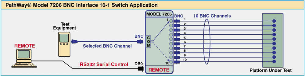 Model 7206 BNC Interface 10-1 Switch application