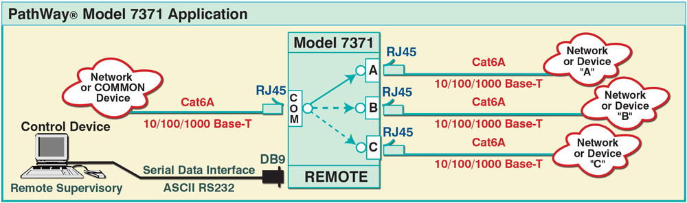 PathWay Model 7371 1-Channel Cat6A RJ45 A/B/C Switch application drawing