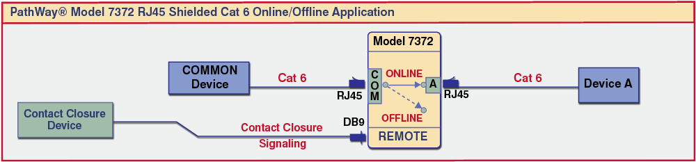 PathWay® Model 7372 RJ45 CAT6  Online/Offline Application