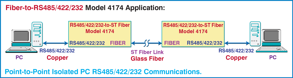 Model 4174 ST Fiber to RS485/422/232  to Model 4174 ST Fiber to 485/422/232 interface Conversion