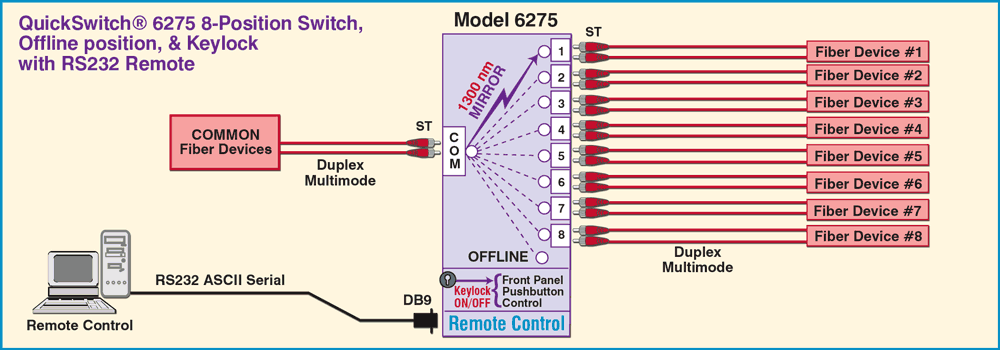 QuickSwitch® 6275 8-Position Switch w/Offline position