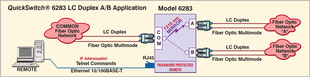 QuickSwitch® 6283 LC Duplex A/B Application