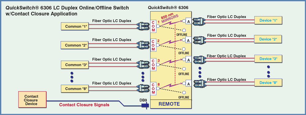 Network Diagram for Model 6306 LC Duplex Fiber Optic Switch Application with Contact Closure Remote Control