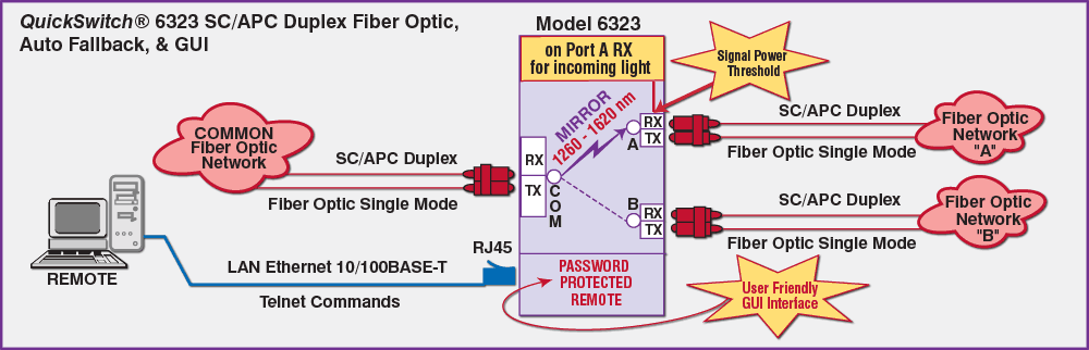 Model 6323 SC/APC Duplex A/B Switch with Telnet and GUI