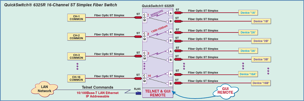 Network Application Diagram for Model 6325R 16 Channel ST Simplex fiber Optic A/B Switch with Telnet and GUI