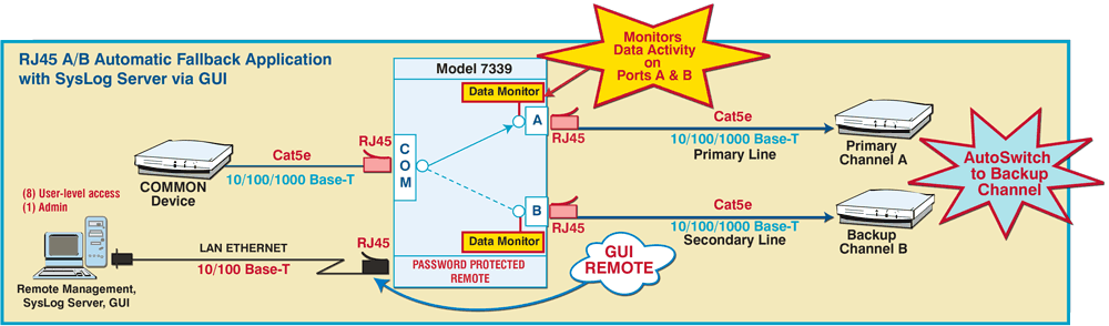 PathWay Model 7339 Cat5e 10/100/1000BaseT