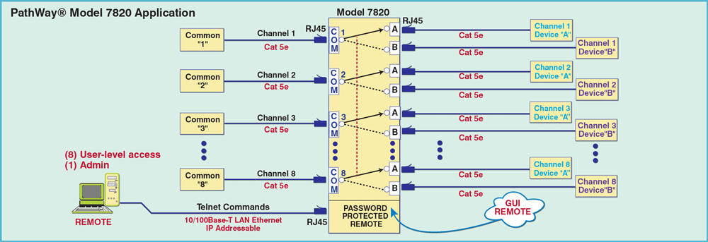 Newtork Diagram for Model 7820 8-Channel RJ45 Cat5e A/B Switch Application