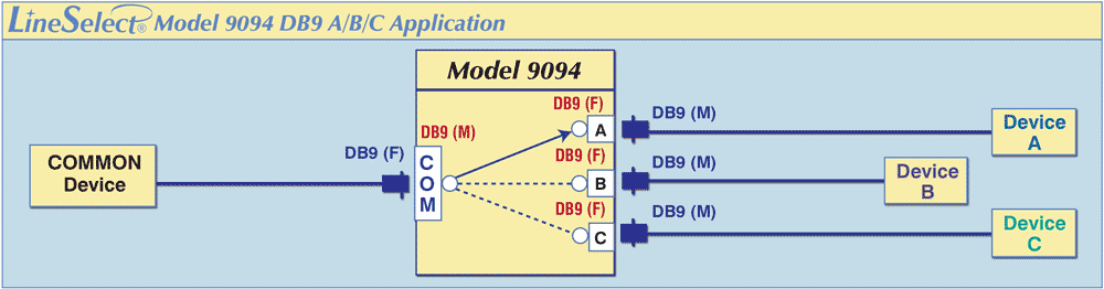 LineSelect® Model 9094 A/B/C Application drawing.
