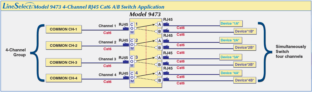 LineSelect® Model 9473 Dual 4-Channel RJ45 Cat6 A/B application
