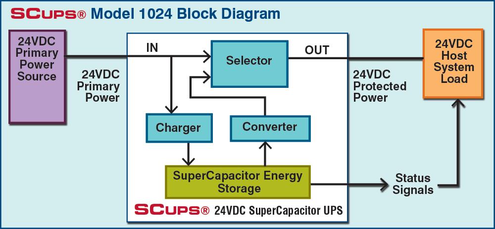 SCUPS 24VDC Power Application for Model 1024
