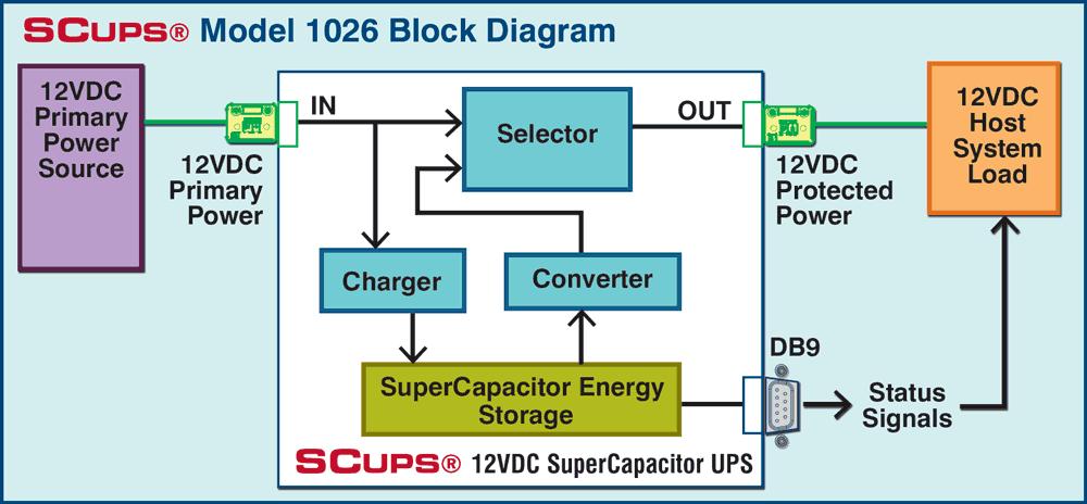 SCUPS® 1026 Block Diagram