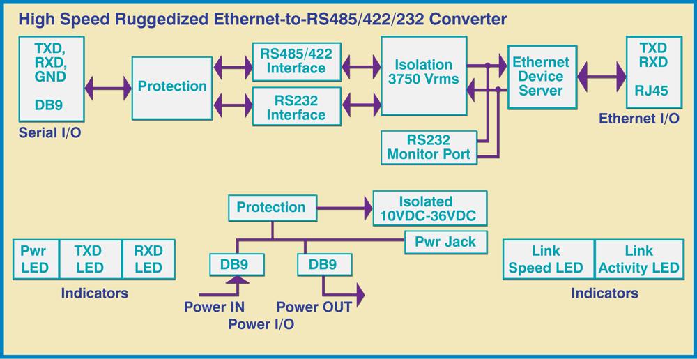 Model 4163 Block diagram