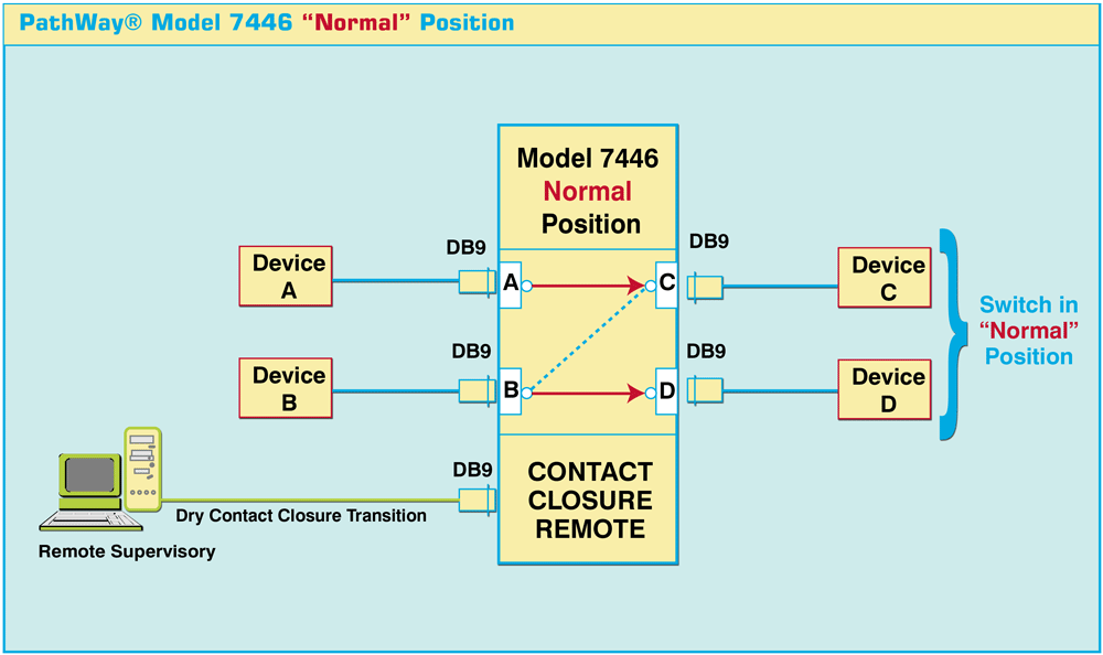 PathWay® 7446C Normal Position connections