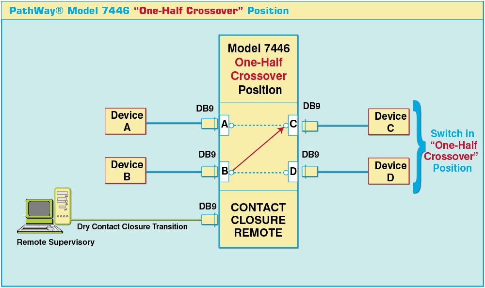 Model 7446 DB9 Crossover Switch shown in the Crossover Position with Contact Closure Remote.