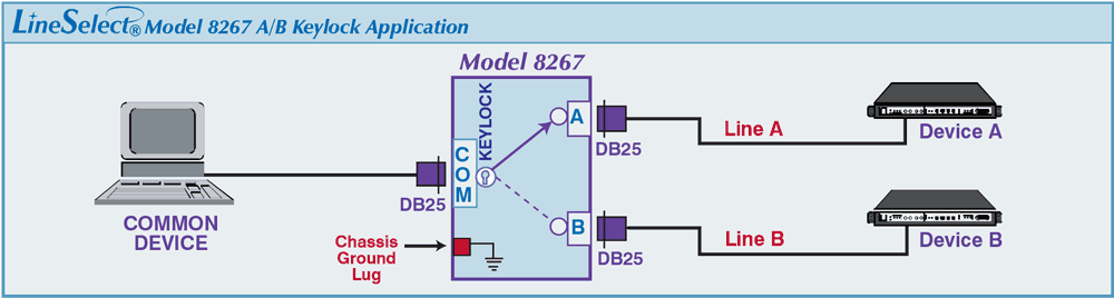 LineSelect® Model 8267 A/B Keylock Switch