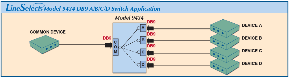 LineSelect® Model 9434 DB9 A/B/C/D Switch application