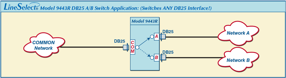 LineSelect Model 9443R DB25 A/B Switch Application drawing