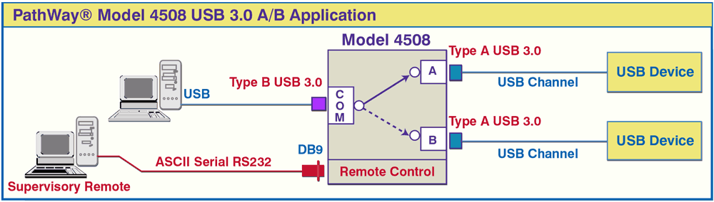 PathWay® Model 4508 USB 3.0 A/B  Switch Application