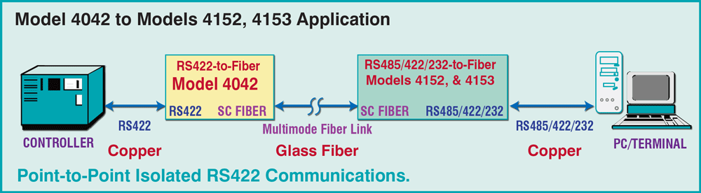 Model 4042 to Models 4152/4153 application drawing