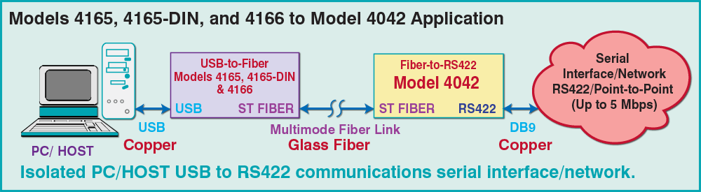 Models 4165, 4165-DIN & 4166 to Model 4042 application drawing