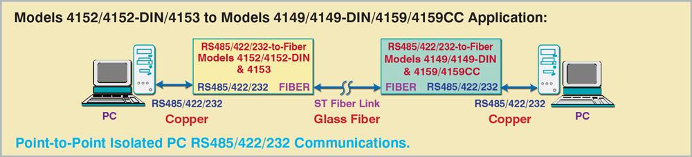 Model 4152/4152DIN/4153 ST Fiber to Copper conversion