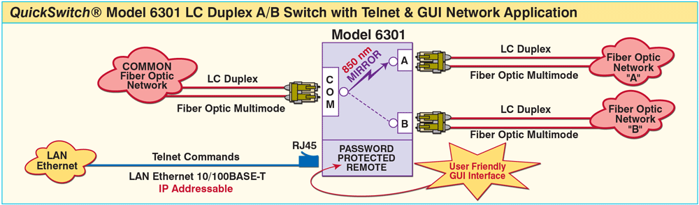 QuickSwitch® 6301 LC Duplex A/B Switch with Telnet and GUI