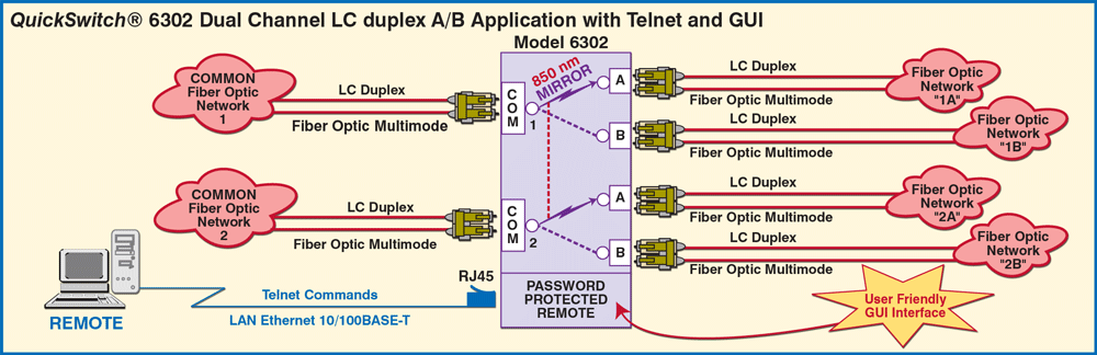 QuickSwitch® 6302 Dual Channel LC Duplex A/B Switch with Telnet and GUI application drawing