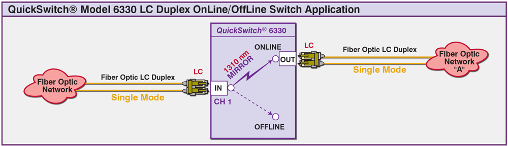 QuickSwitch 6330 Single Channel LC duplex application