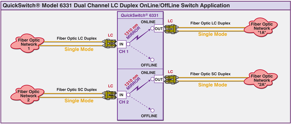 QuickSwitch® 6331 Dual Channel LC Duplex, Single model Switch