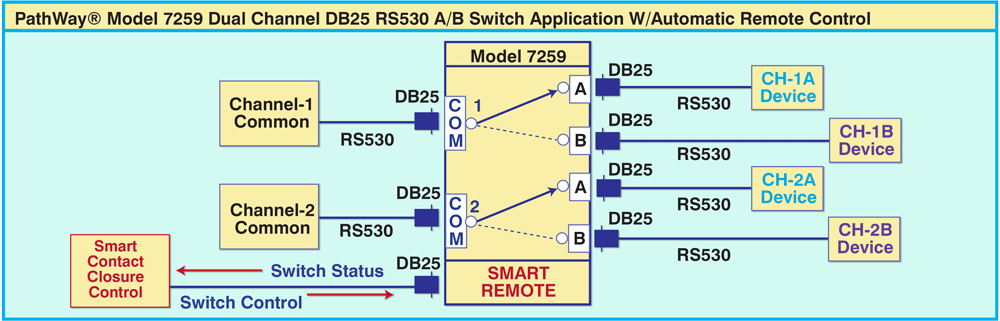 PathWay® Model 7259 Dual Channel DB25 RS530 A/B Switch Application with Smart Remtote