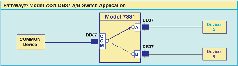 PathWay® Model 7331 Single Channel DB37 A/B Switch
