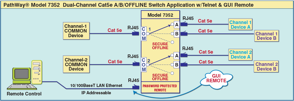 Model 7352 A/B/OFFLINE Switch Application
