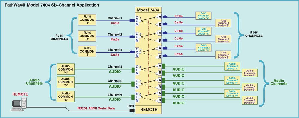 Network Diagram for Model 7404 Audio PoE Switching Application