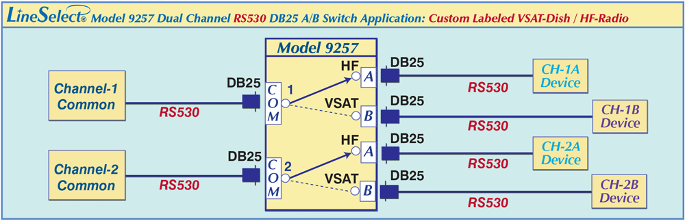 LineSelect® Model 9257 dual channle Rs530 A/B Switch Application drawing