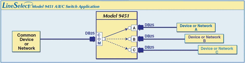 LineSelect® Model 9451 DB25 A/B/C Switch Application