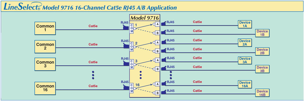 LineSelect® Model 9716 16-Channel RJ45 Cat5e A/B Switch application