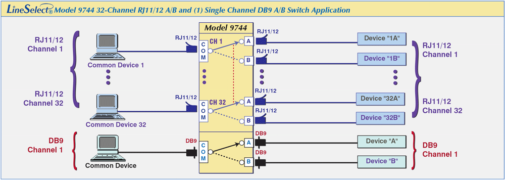 LineSelect® Model 9744 High Density 32-Channel RJ11/12 A/B Switch & Single Channel DB9 A/B Switch