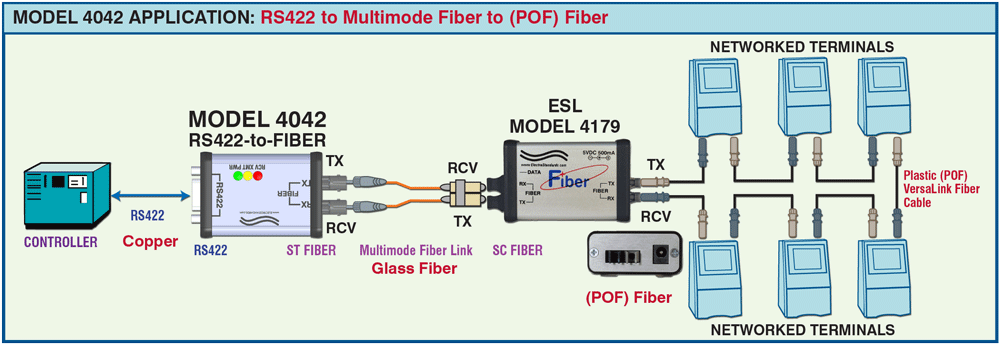 Model 4042 to Model 4179 application drawing, RS422 to Multimode Fiber to  POF Fiber