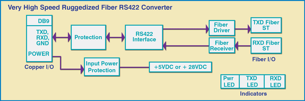 Model 4042 Ruggedized ST Fiber-to-RS422 Interface Converter