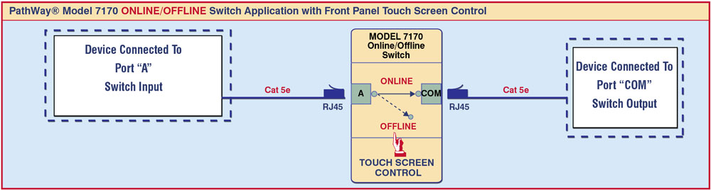 PathWay® Model 7170 ONLINE/OFFLINE Switch Application with Front Panel Touch Screen