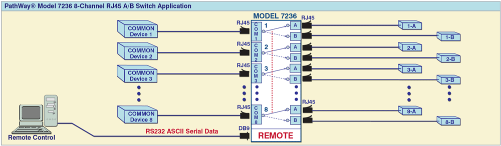 PathWay® Model 7236 8-Channel A/B Switch