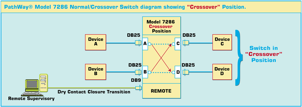 Model 7286 DB25 Normal Crossover Switch shown in the Crossover Position with Contact Closure Remote.