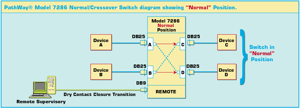 Model 7286 DB25 Normal Crossover switch shown in Normal position wirth Contact Closure Remote.