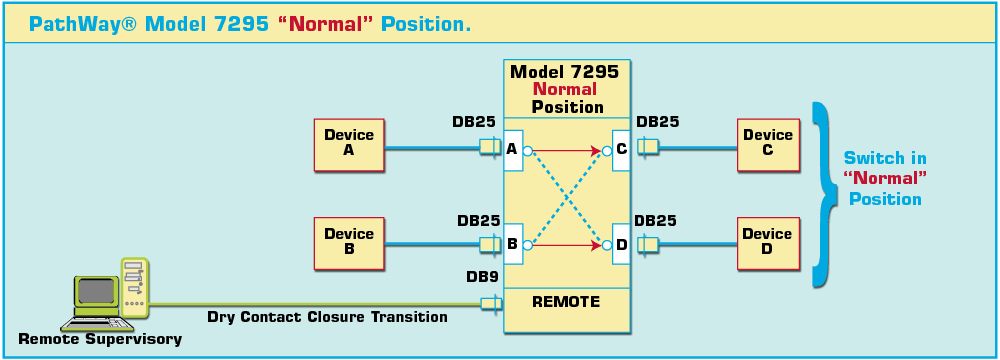 PathWay4 Model 7295 DB25 Normal Position Diagram